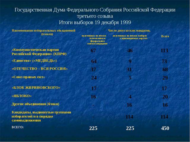 Государственная Дума Федерального Собрания Российской Федерации третьего созы...