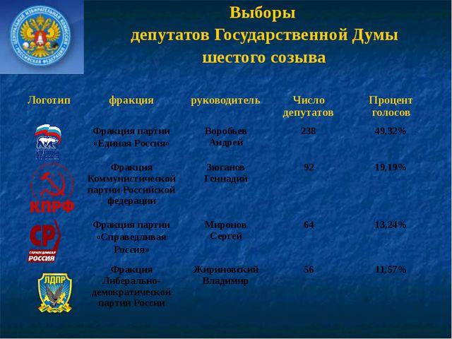 Выборы депутатов Государственной Думы шестого созыва Логотип фракция руководи...