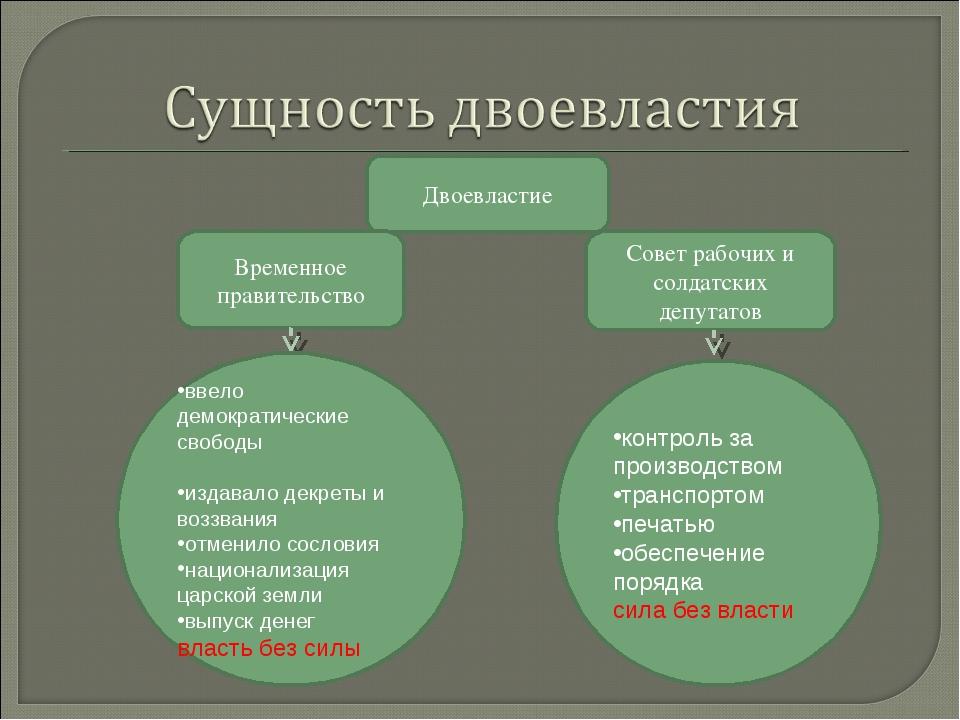 Двоевластие Временное правительство Совет рабочих и солдатских депутатов ввел...