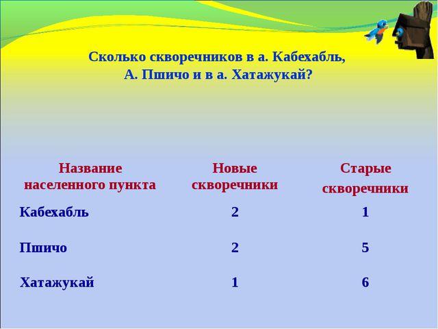 Сколько скворечников в а. Кабехабль, А. Пшичо и в а. Хатажукай? Название нас...