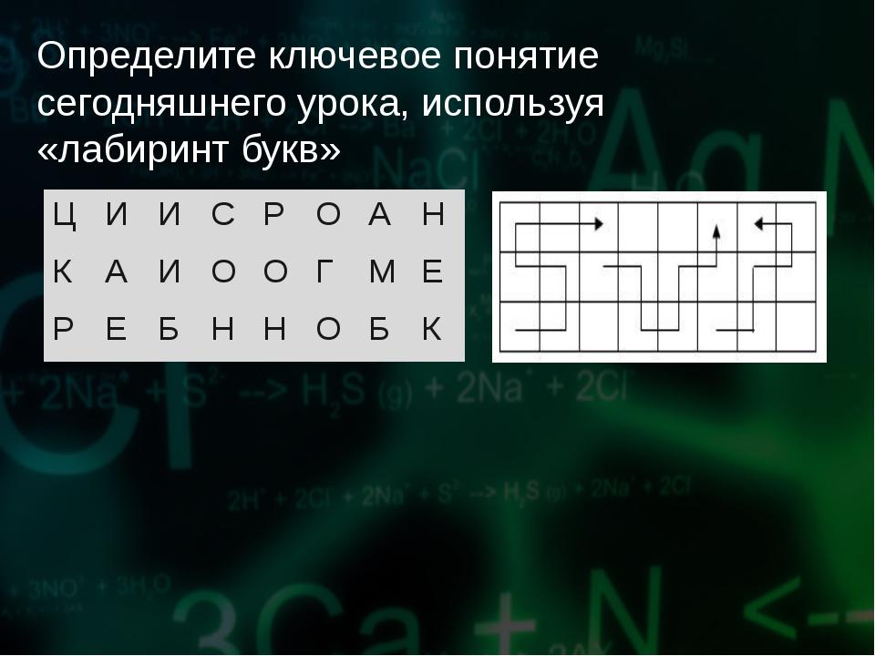 Определите ключевое понятие сегодняшнего урока, используя «лабиринт букв» ЦИ...