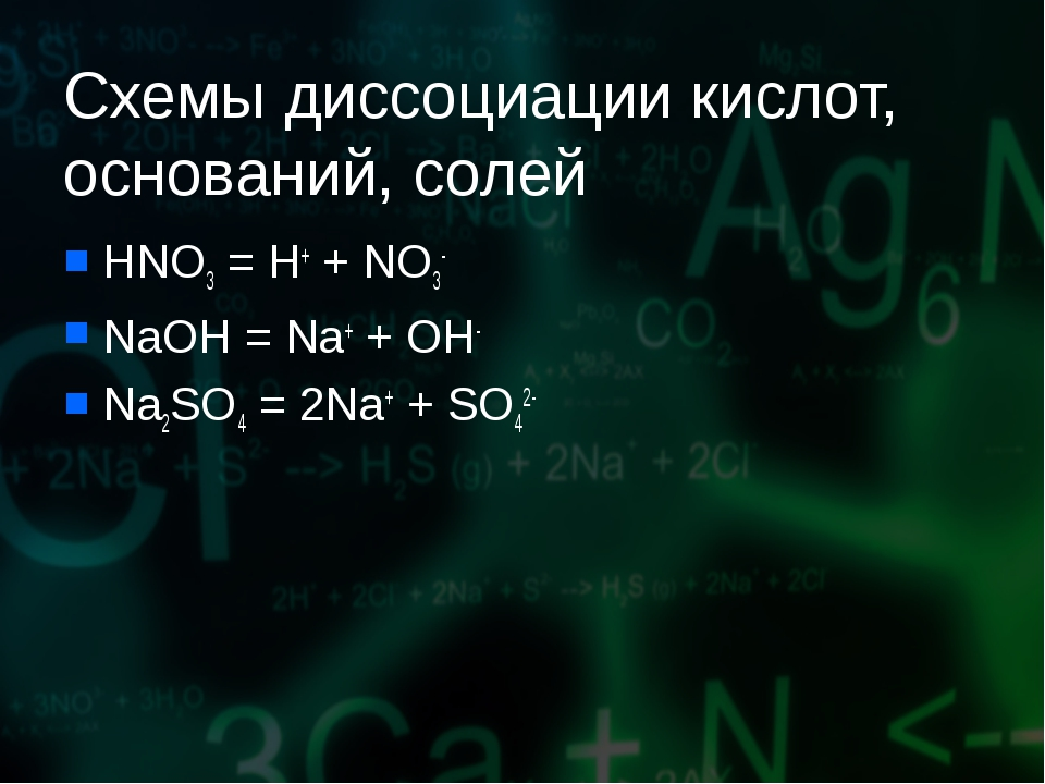 Схемы диссоциации кислот, оснований, солей HNO3 = H+ + NO3- NaOH = Na+ + OH-...