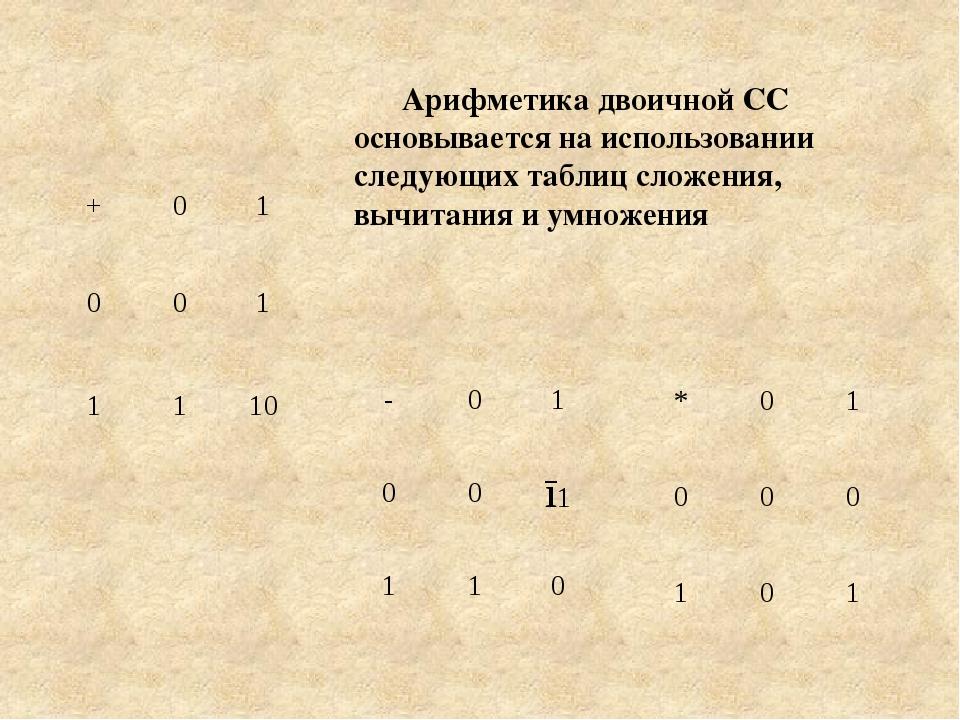 Арифметика двоичной СС основывается на использовании следующих таблиц сложен...