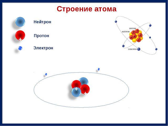 Строение атома Электрон Нейтрон Протон + + + -