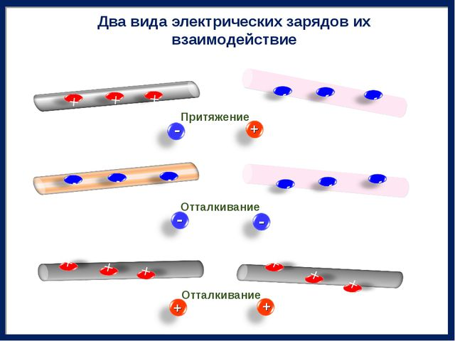 Притяжение Отталкивание Отталкивание + + + - - - Два вида электрических заряд...