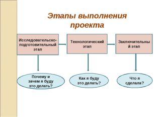 Этапы выполнения проекта Исследовательско-подготовительный этап Технологическ