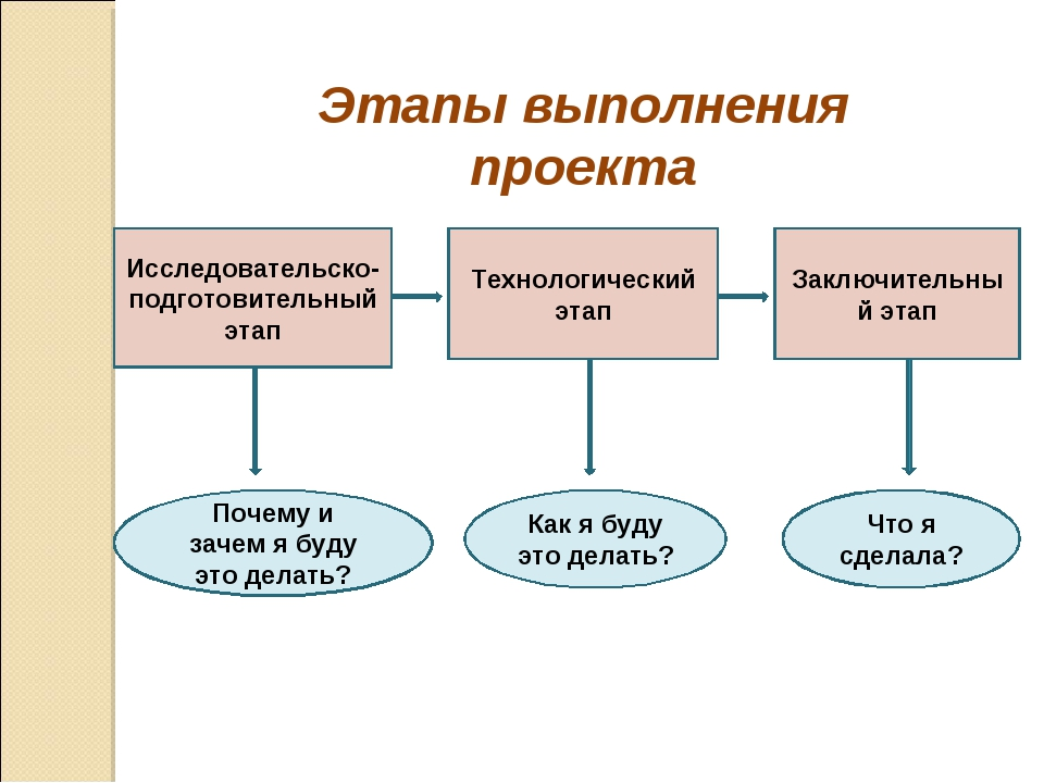 Этапы выполнения проекта Исследовательско-подготовительный этап Технологическ...