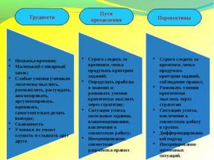 Нехватка времени; Маленький словарный запас; Слабые умения учеников логически