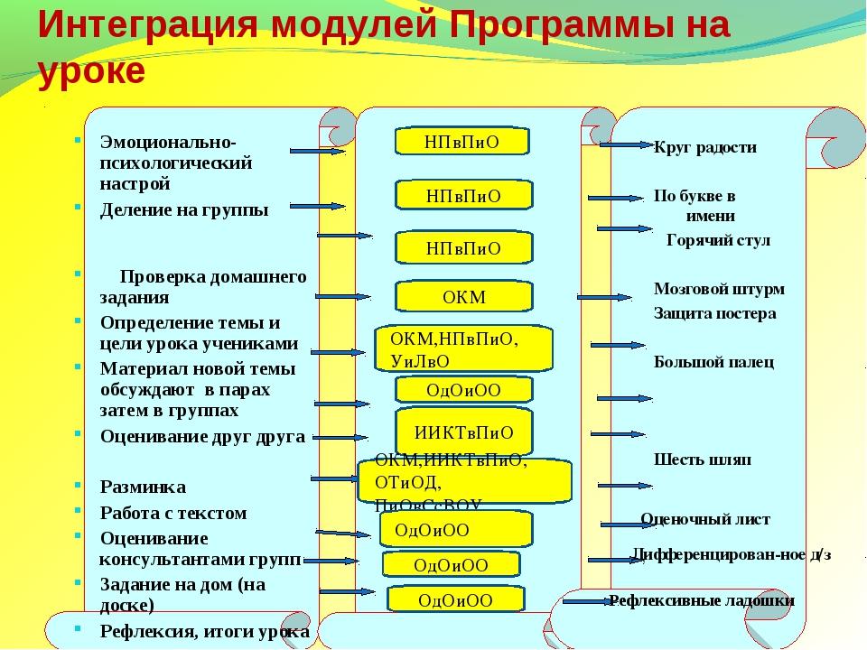 Интеграция модулей Программы на уроке Эмоционально-психологический настрой Де...