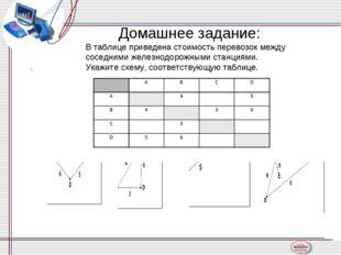 Домашнее задание: В таблице приведена стоимость перевозок между соседними жел