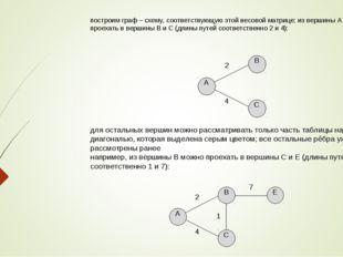 построим граф – схему, соответствующую этой весовой матрице; из вершины А мож