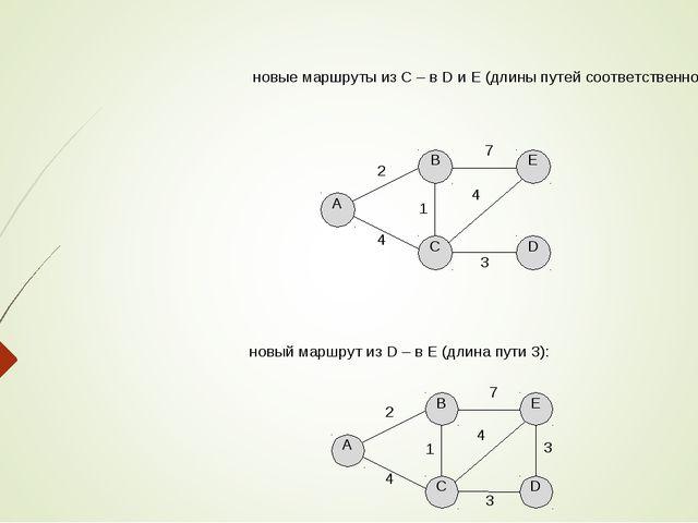 новые маршруты из С – в D и E (длины путей соответственно 3 и 4): новый маршр...