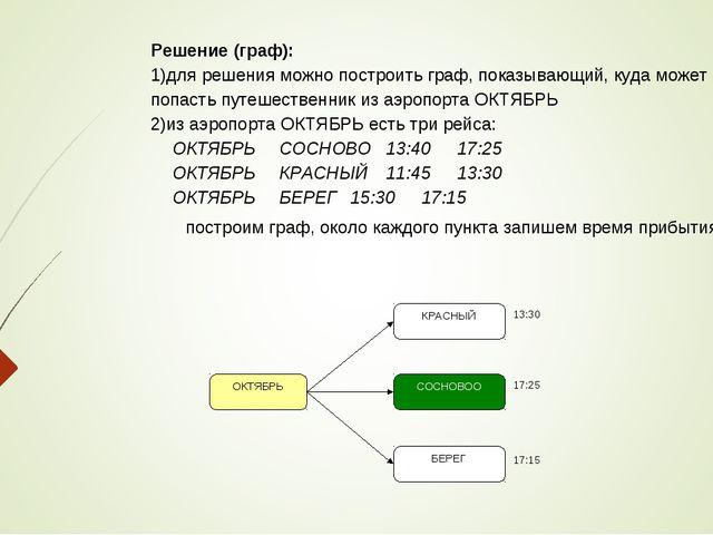 Решение (граф): для решения можно построить граф, показывающий, куда может по...