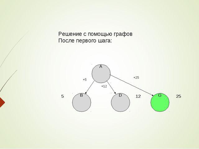 Решение с помощью графов После первого шага: