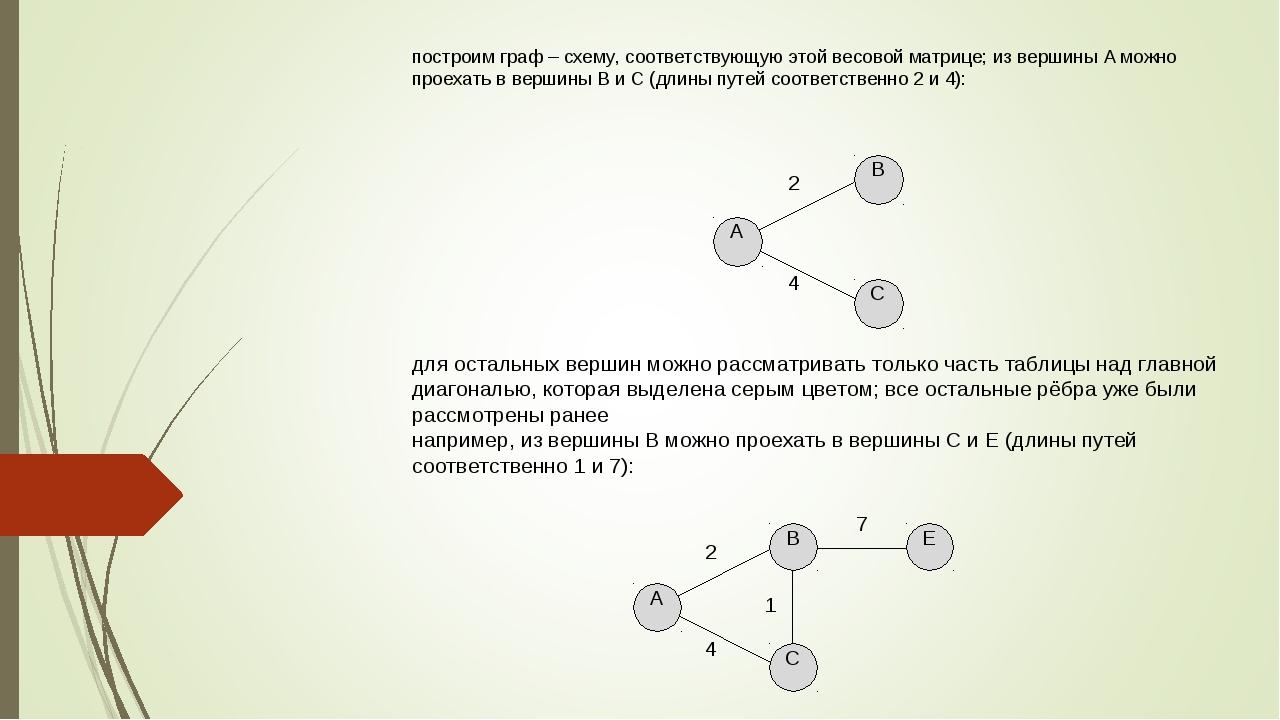 построим граф – схему, соответствующую этой весовой матрице; из вершины А мож...