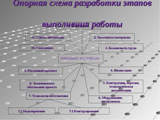 Опорная схема разработки этапов выполнения работы