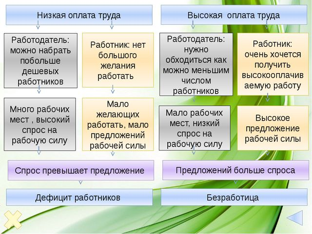 Домашнее задание 1. Параграф 15 Ответить на вопросы для самооценки (обязатель...