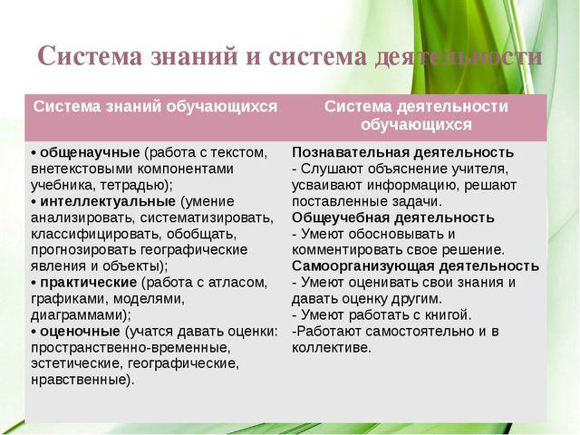 Календарно-тематическое планирование 1. Численность и воспроизводство населен...