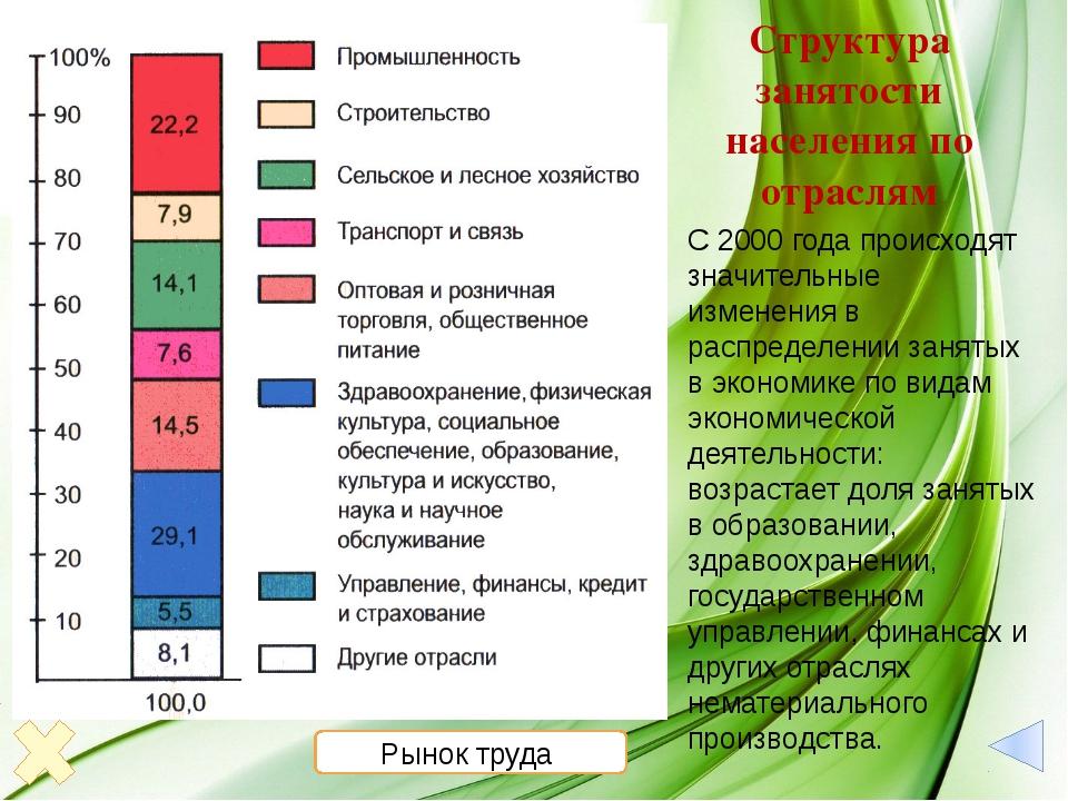 Особенности рынка труда России Рынок труда - сфера формирования спроса и пре...
