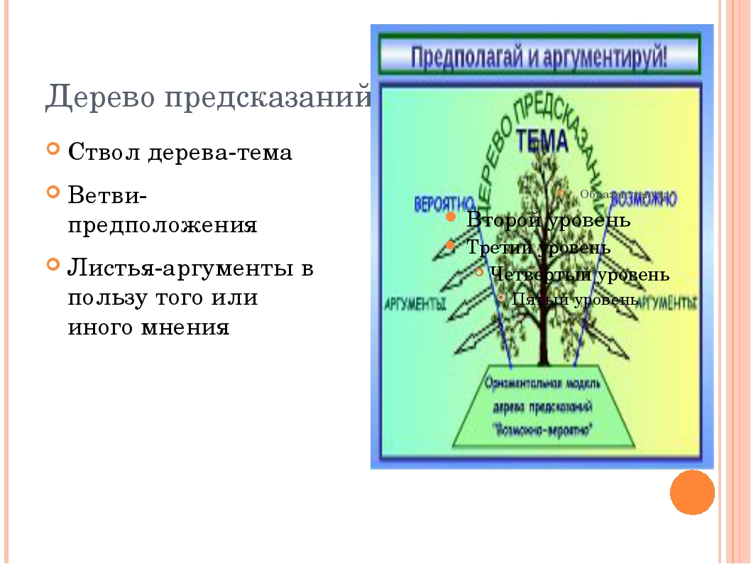 Дерево предсказаний Ствол дерева-тема Ветви-предположения Листья-аргументы в...