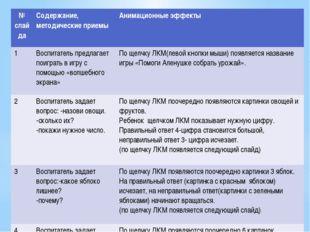 Описание работы со слайдами № слайда Содержание, методические приемы Анимацио