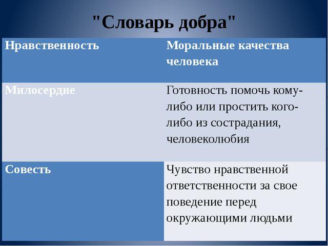 """""""Словарь добра"""" Нравственность  Моральные качества человека Милосердие  Гот..."""