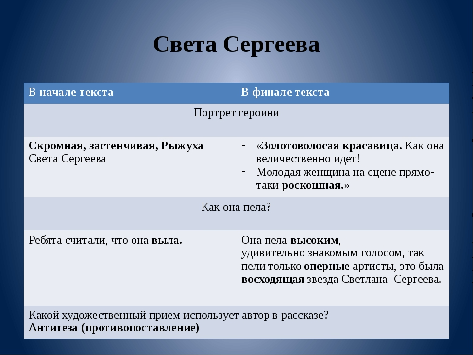 Света Сергеева Вначале текста В финалетекста Портрет героини Скромная,застенч...