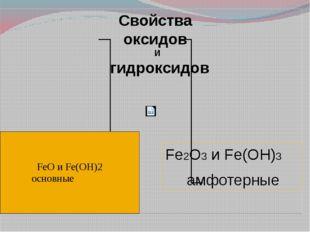 Свойства оксидов И гидроксидов Fe2O3 и Fe(OH)3 амфотерные