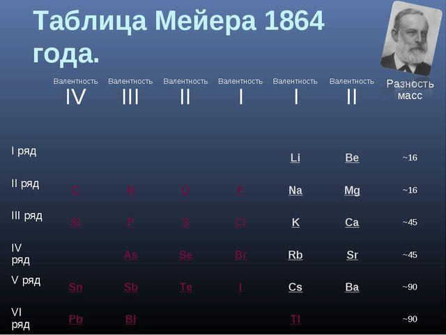 Таблица Мейера 1864 года. Валентность IV Валентность III Валентность II В...