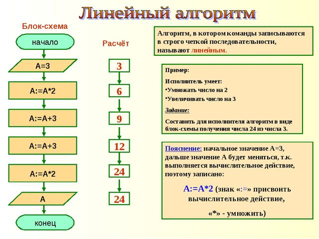 Пример: Исполнитель умеет: Умножать число на 2 Увеличивать число на 3 Задание...