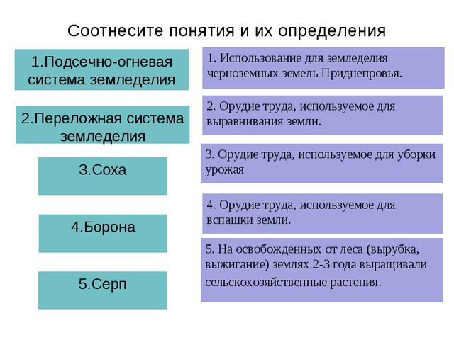 Соотнесите понятия и их определения 1.Подсечно-огневая система земледелия 1....