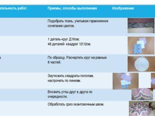 Технологическая карта Последовательность работ Приемы, способы выполнения Изо
