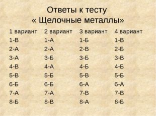 Ответы к тесту « Щелочные металлы»