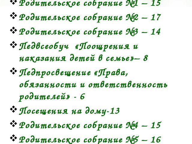 Активность родителей: Общешкольное собрание –12 Родительское собрание №1 – 15...