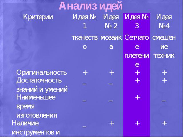 Анализ идей Критерии Идея № 1 ткачество Идея № 2 мозаика Идея № 3 Сетчатое пл...