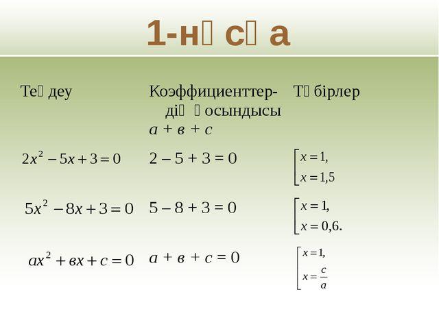 1-нұсқа Теңдеу Коэффициенттер-дің қосындысы а + в + с Түбірлер 2 – 5 + 3 = 0...