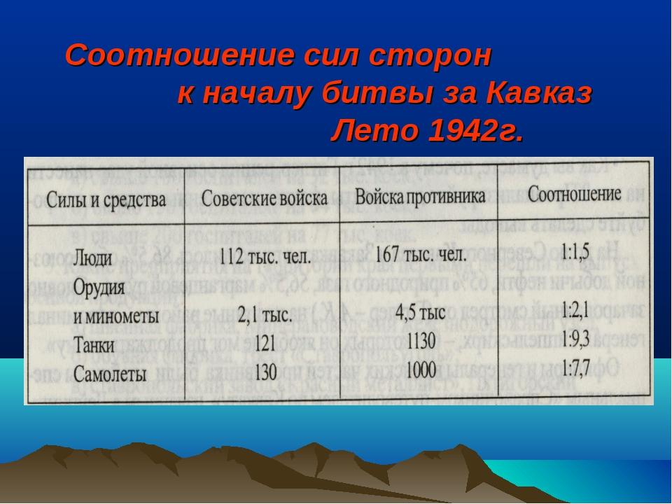 Соотношение сил сторон к началу битвы за Кавказ Лето 1942г.