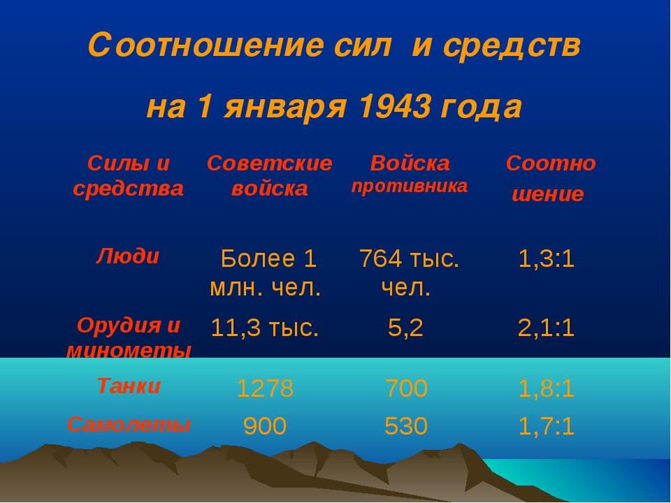 Соотношение сил и средств на 1 января 1943 года Силы и средства Советские во...