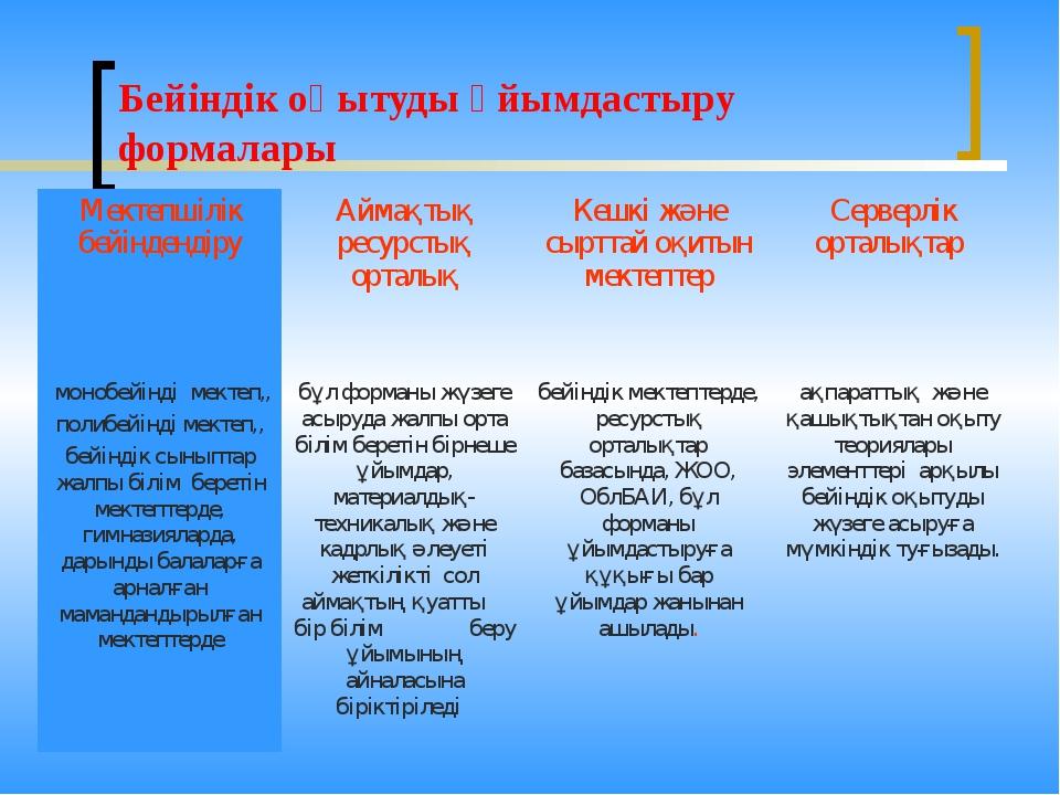 Бейіндік оқытуды ұйымдастыру формалары