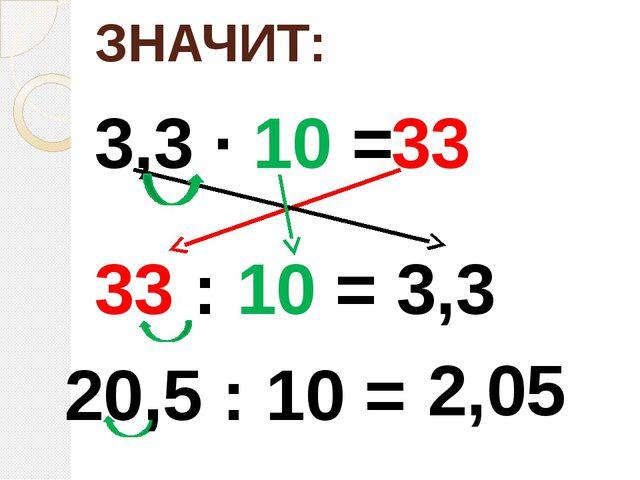 ЗНАЧИТ: 3,3 ∙ 10 = 33 33 : 10 = 3,3 20,5 : 10 = 2,05