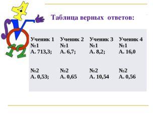 Таблица верных ответов: Ученик 1 №1 А. 713,3; №2 А. 0,53; Ученик 2 №1 А. 6,7