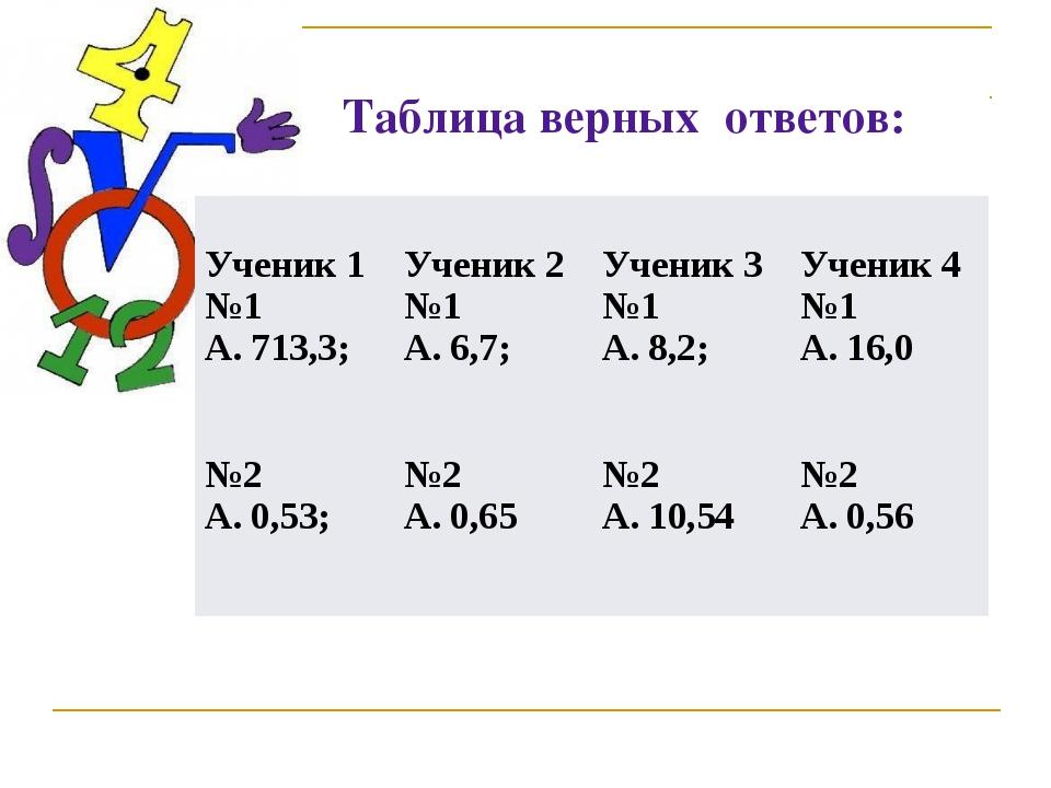 Таблица верных ответов: Ученик 1 №1 А. 713,3; №2 А. 0,53; Ученик 2 №1 А. 6,7...