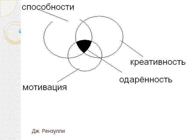 Виды одарённости (по Васильковой Ю.В.) -социальная (лидерская); - эстетическа...