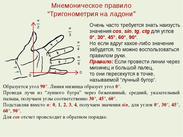 """Мнемоническое правило """"Тригонометрия на ладони"""" Очень часто требуется знать н..."""