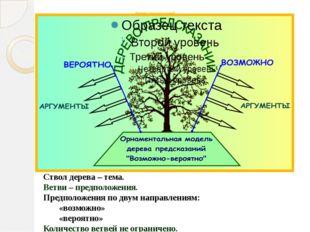Дерево предсказаний Ствол дерева – тема. Ветви – предположения. Предположения