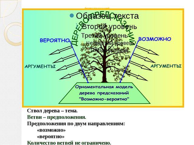 Дерево предсказаний Ствол дерева – тема. Ветви – предположения. Предположения...