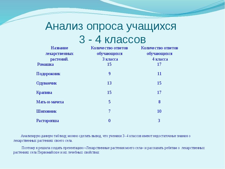 Анализ опроса учащихся 3 - 4 классов   Анализирую данную таблицу, можно сд...