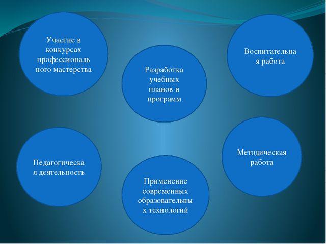 Педагогическая деятельность Разработка учебных планов и программ Участие в ко...