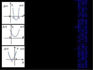 а>0 а>0 а>0 нет решения нет решения нет решения Д>0 Д=0 Д0