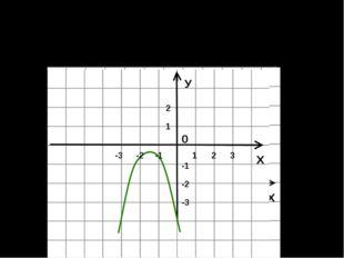 На рисунке изображен график некоторой квадратичной функции. Укажите значения